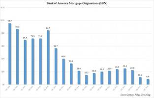 The Housing Recovery Is Complete: Bank Of America Mortgage Originations Tumble To Record Low